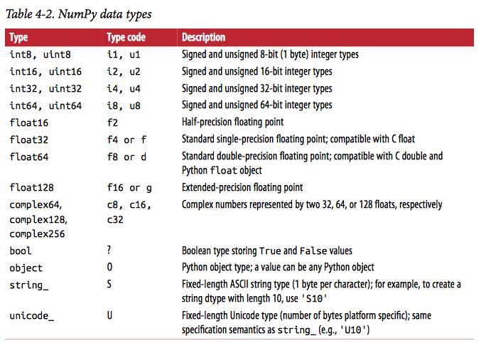 Numpy DataTypes