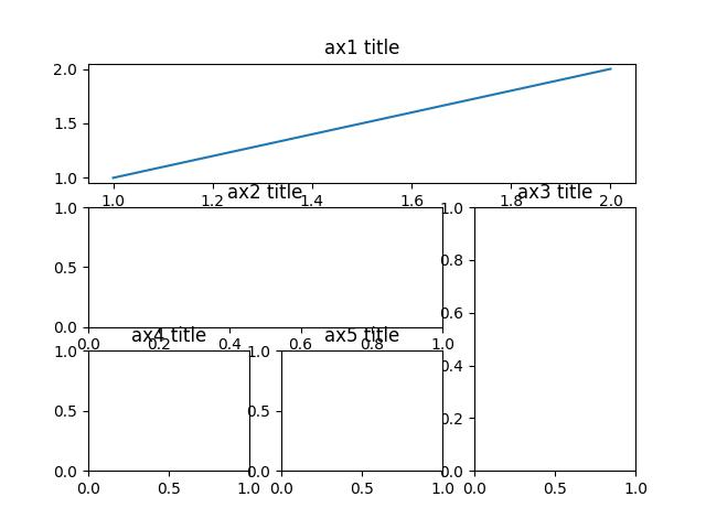 figure gridspec