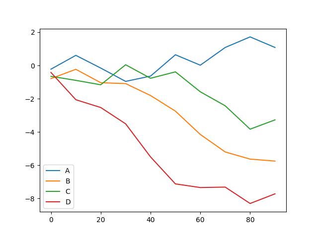 DataFrame plot