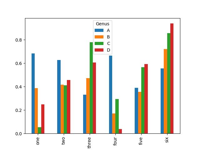 DataFrame plot bar