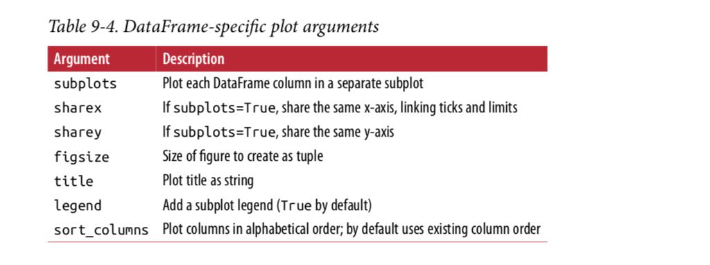 DataFrame plot method