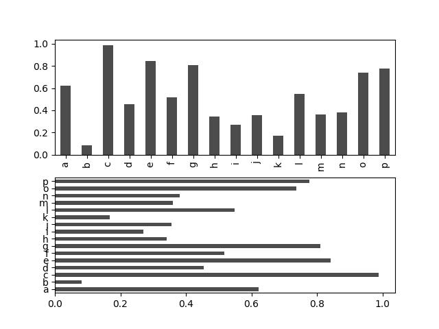 Series plot bar