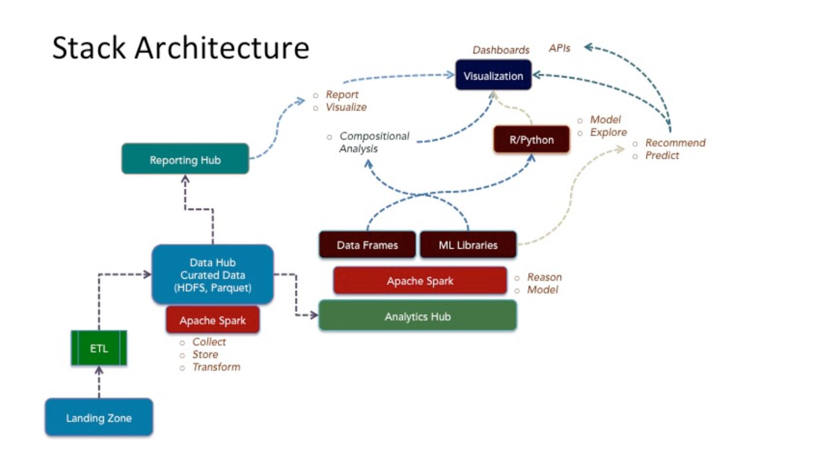 Stack Architecture