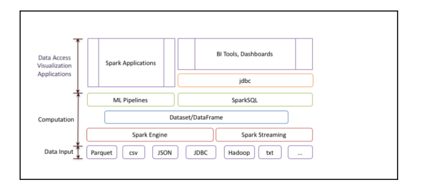 Spark SQL Architeture