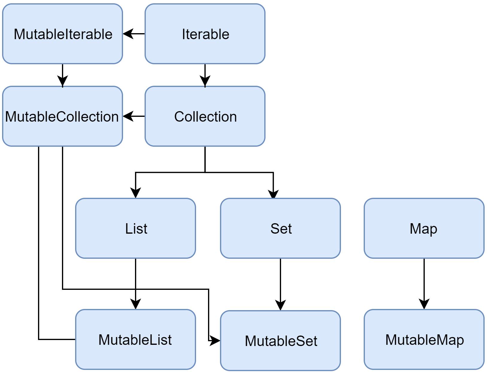 Kotlin collection