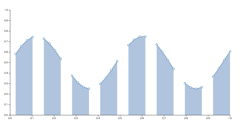 Area with Missing Data