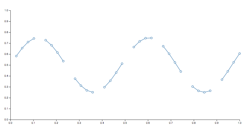 Line with Missing Data