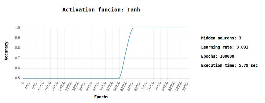 tanh accuracy chart machine learning