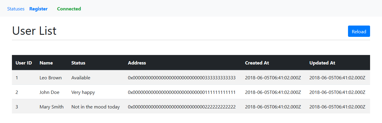Ethereum VueJS dApp - List