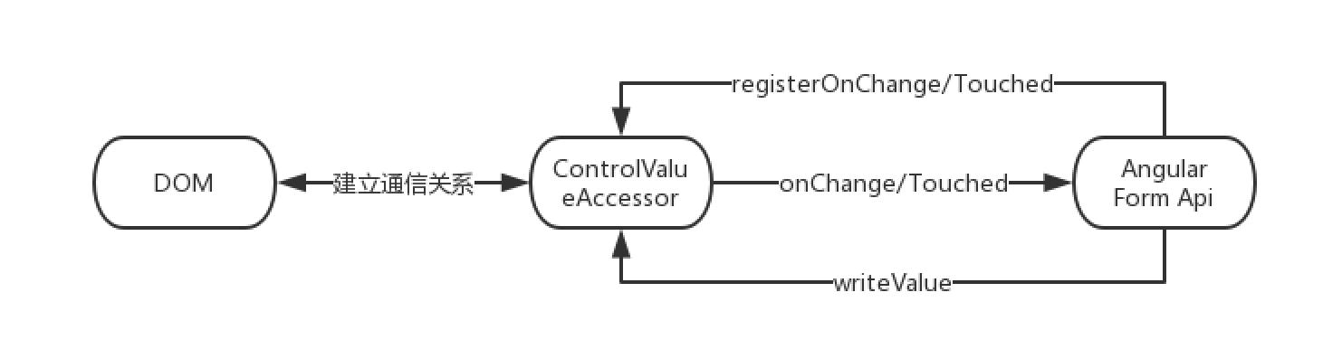 ControlValueAccessor流程图