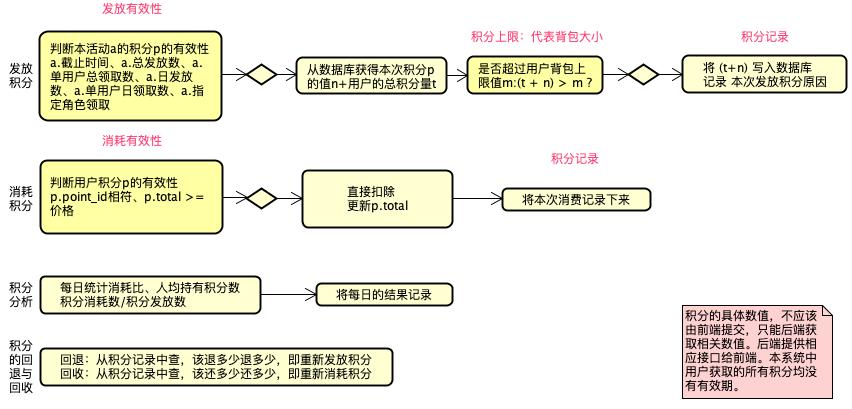 发放、消耗积分的活动图