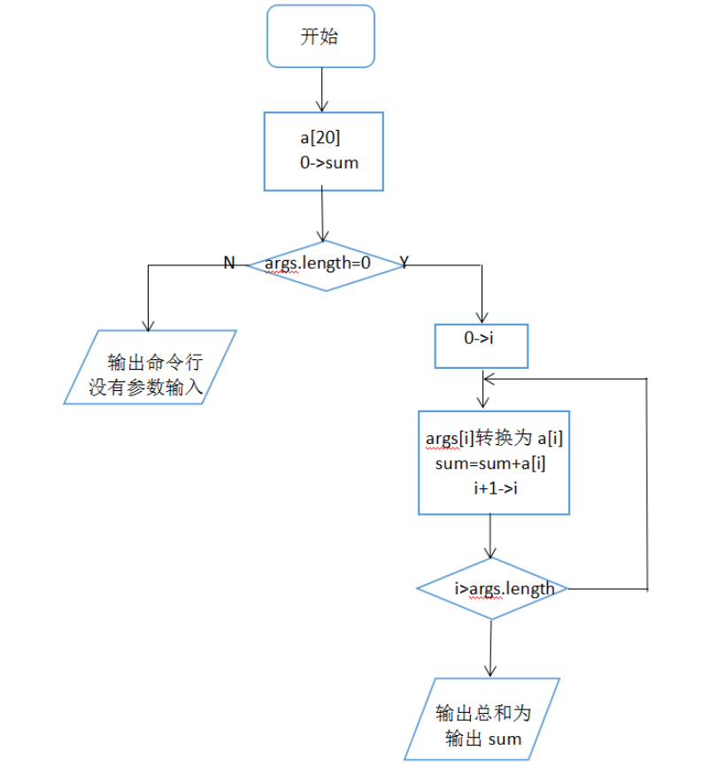 java 提出字符串中的数字并相加