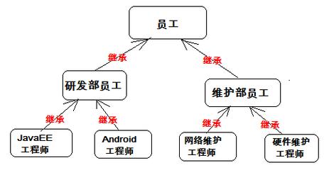 Java类的继承,封装,重写和重载的区别