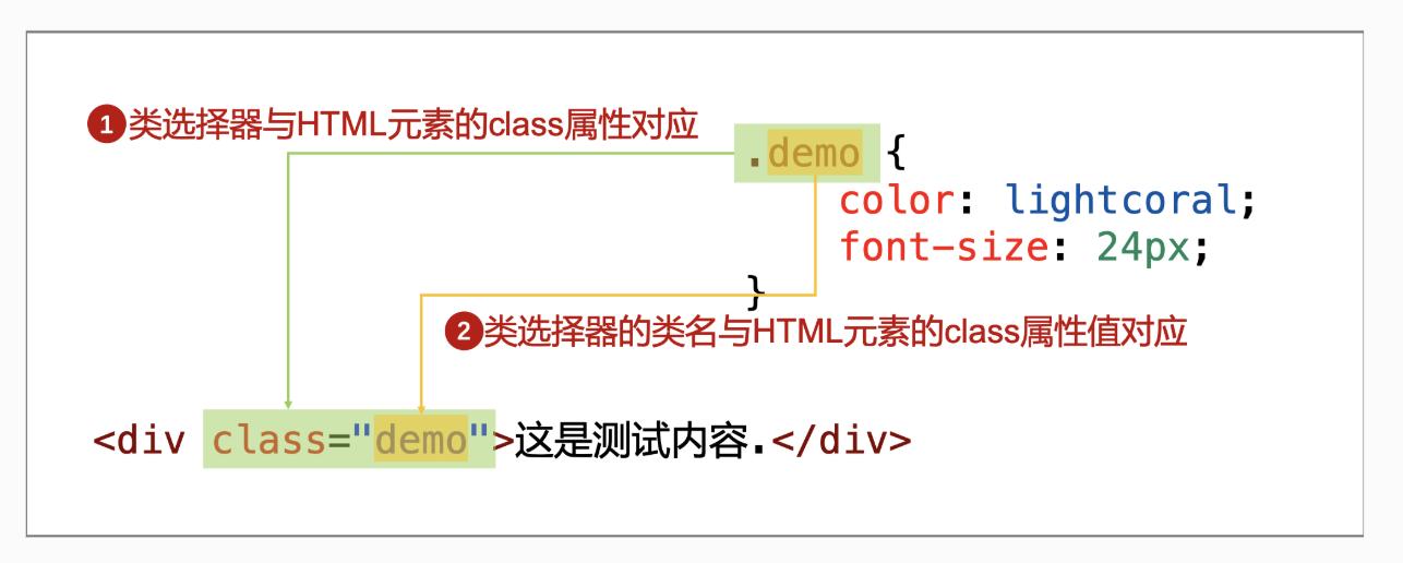 【学习笔记】css选择器基础概念复习
