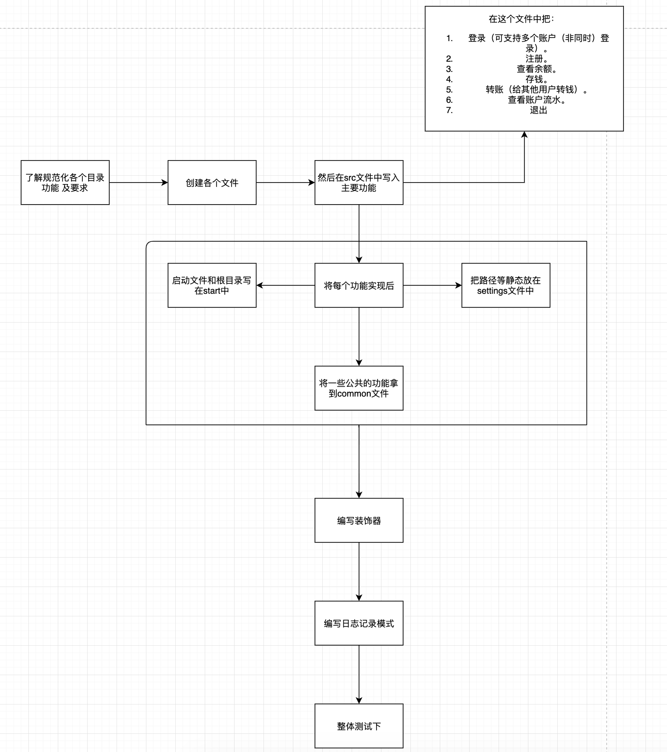 python规范化模拟Atm取款机的相关操作