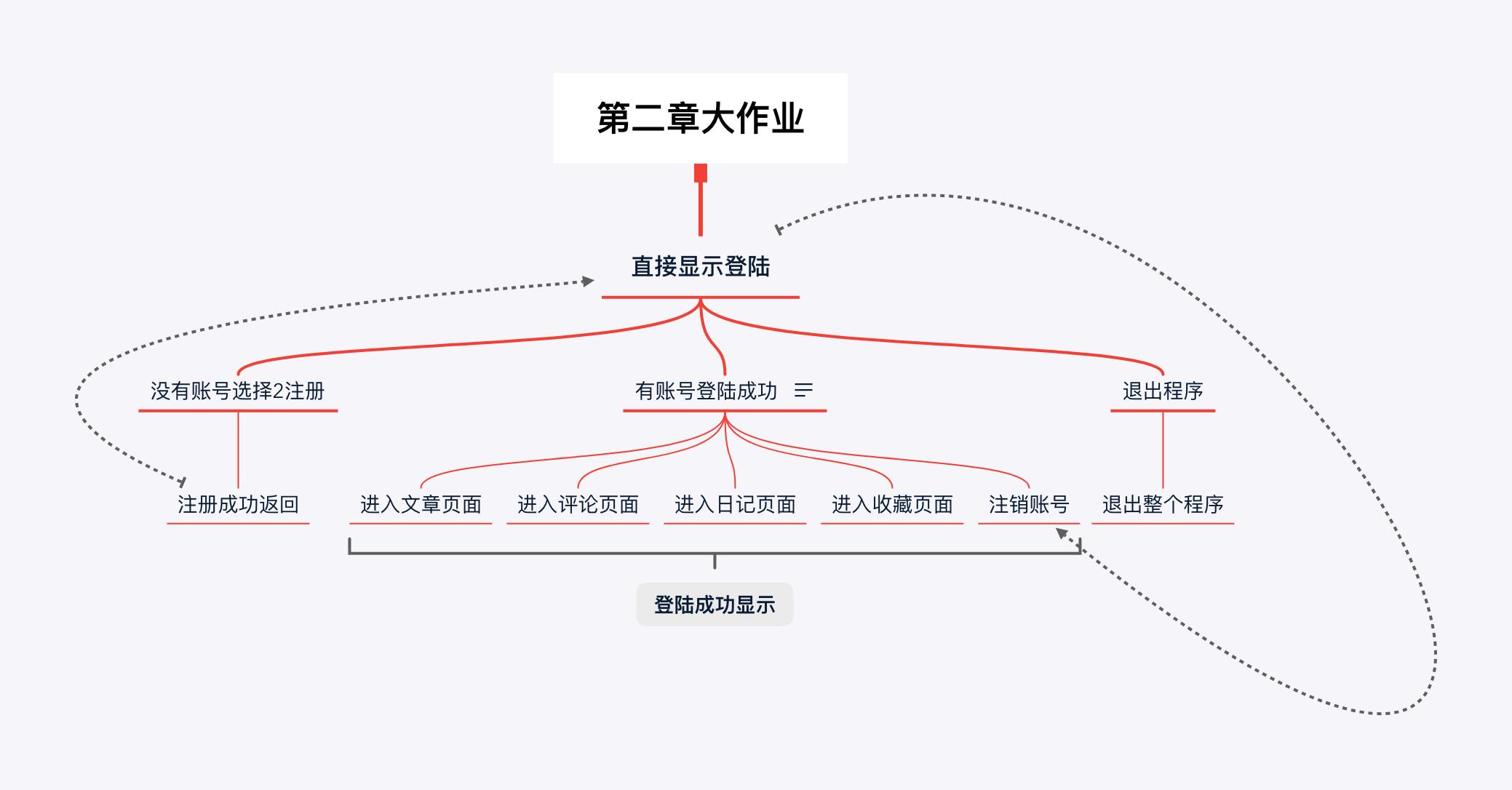 python基础实现-模拟博客园系统(装饰器)