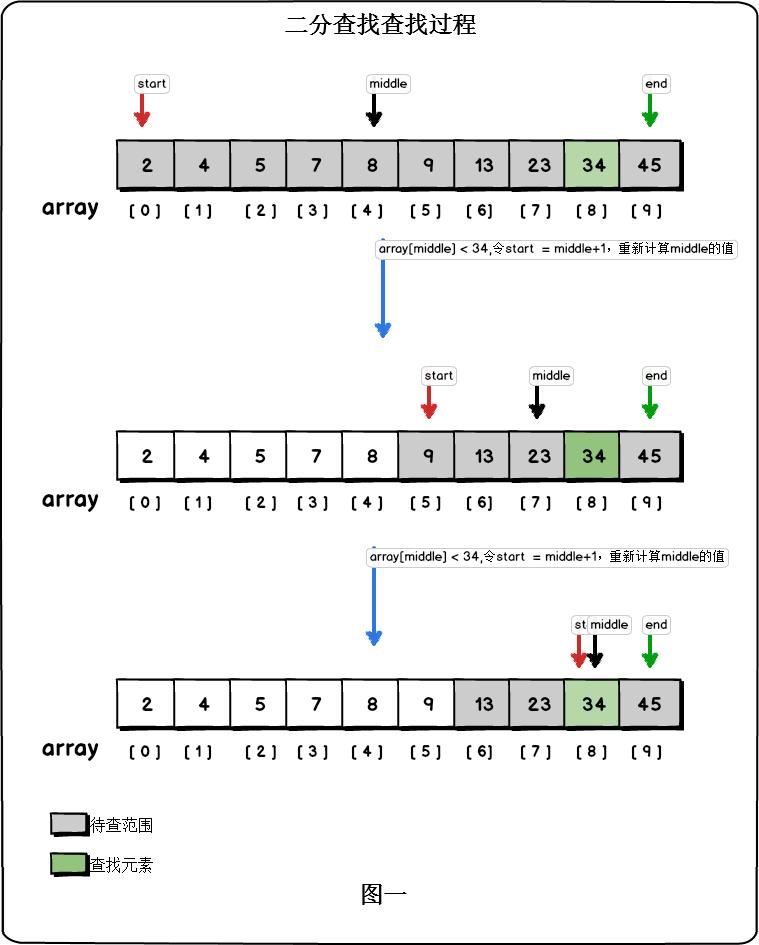 算法之-二分查找图解和C++递归代码实现