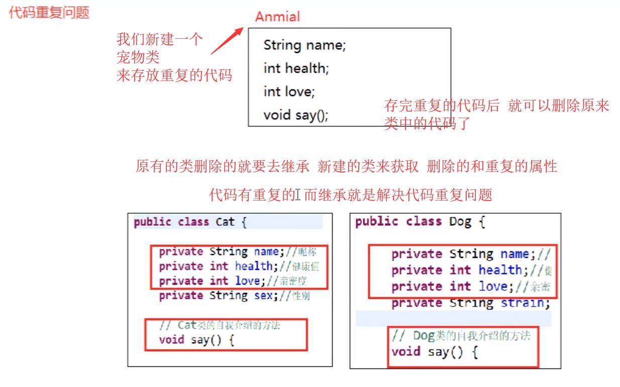 Java面向对象之继承的用法和理解