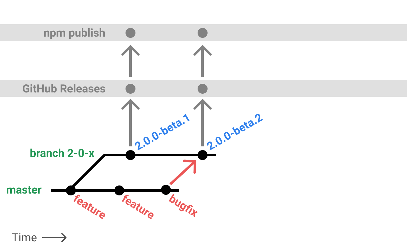 Binary option brokers profile