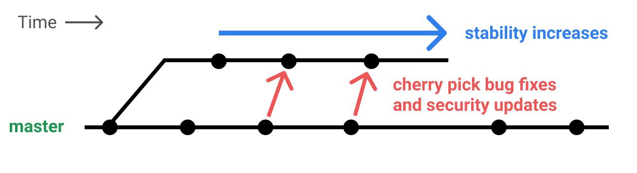 Stabilization Branches