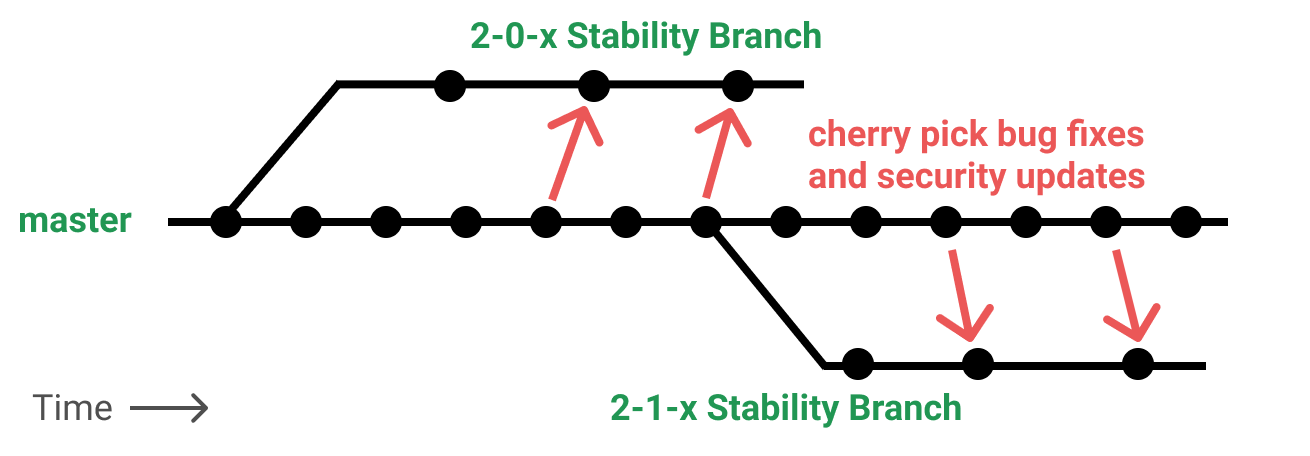 Multiple Stability Branches