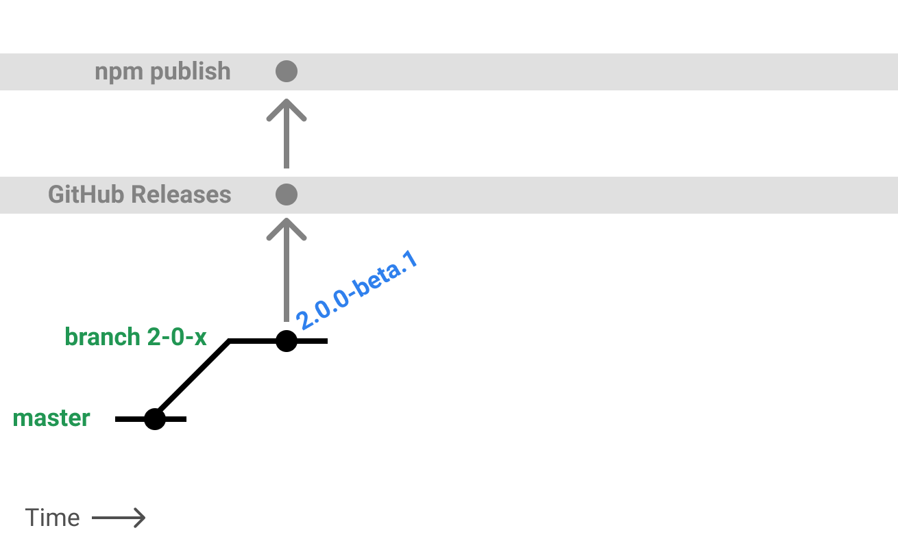 New Release Branch