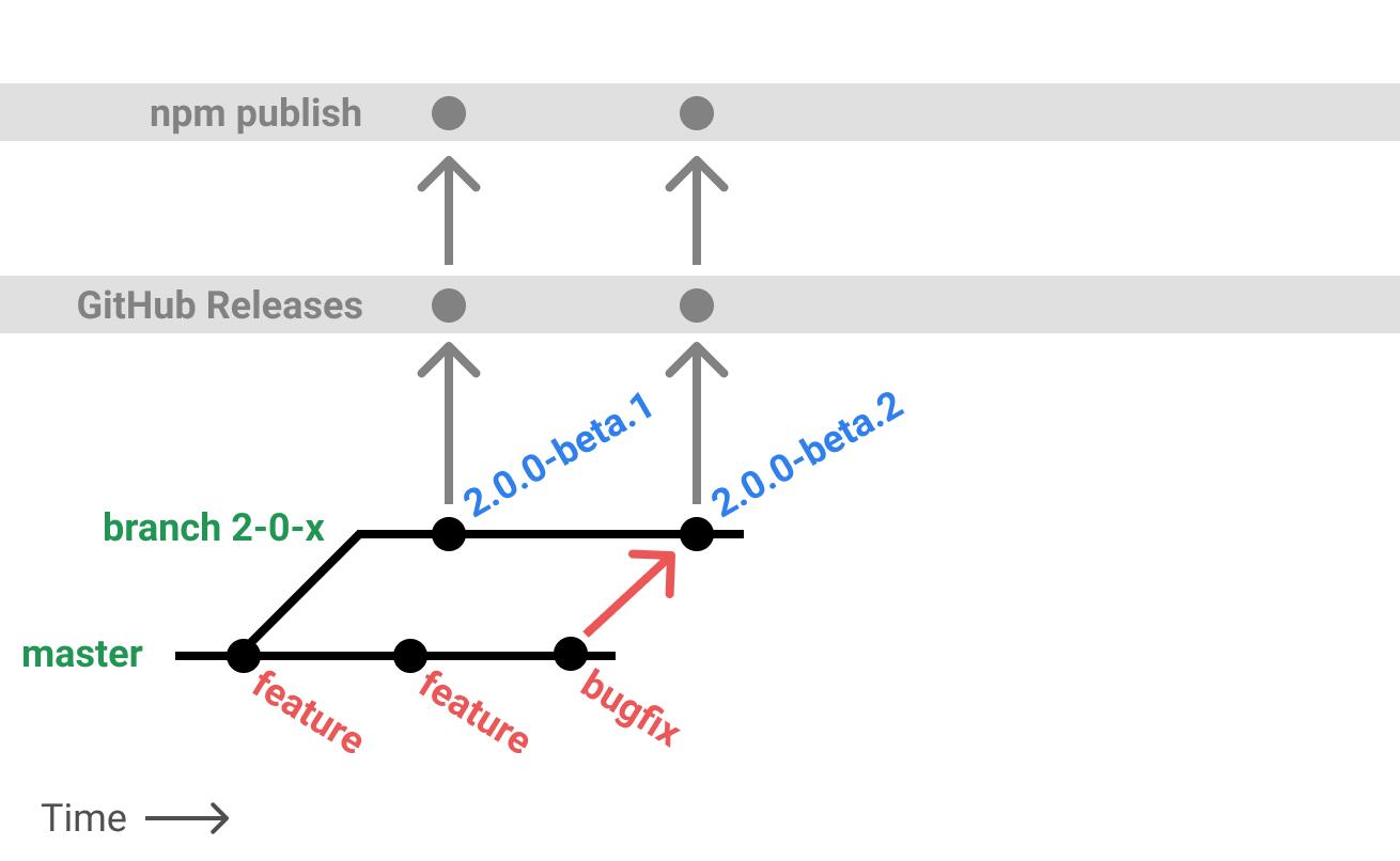 Bugfix Backport to Beta