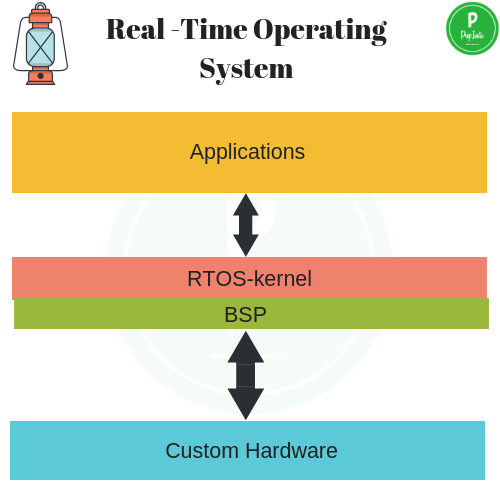 Real-time-Operating-System