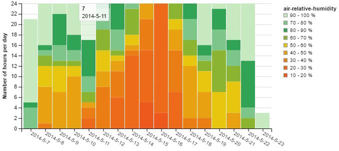 Cumulative histogram chart