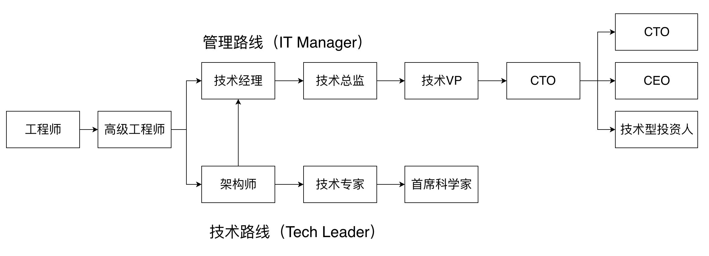 技术路线与管理路线