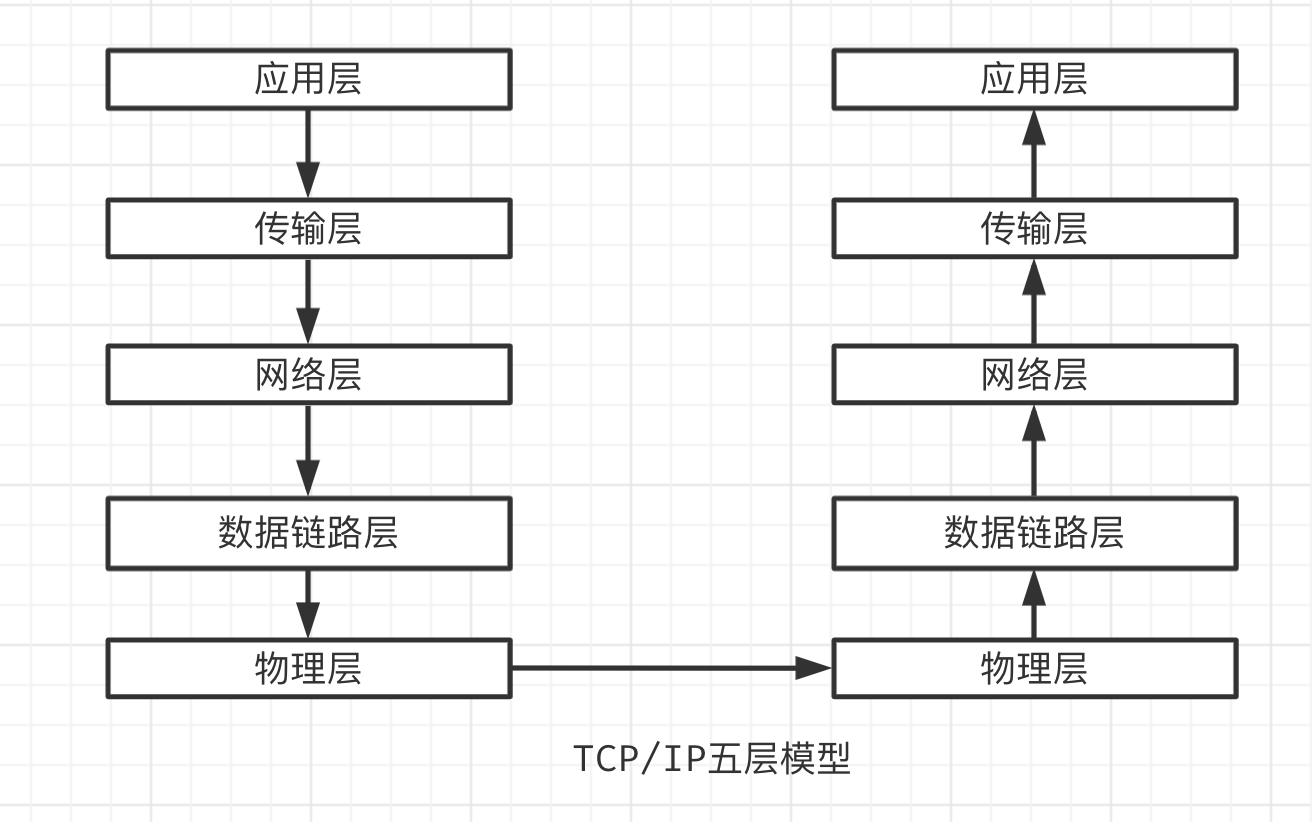 TCP/IP 五层模型