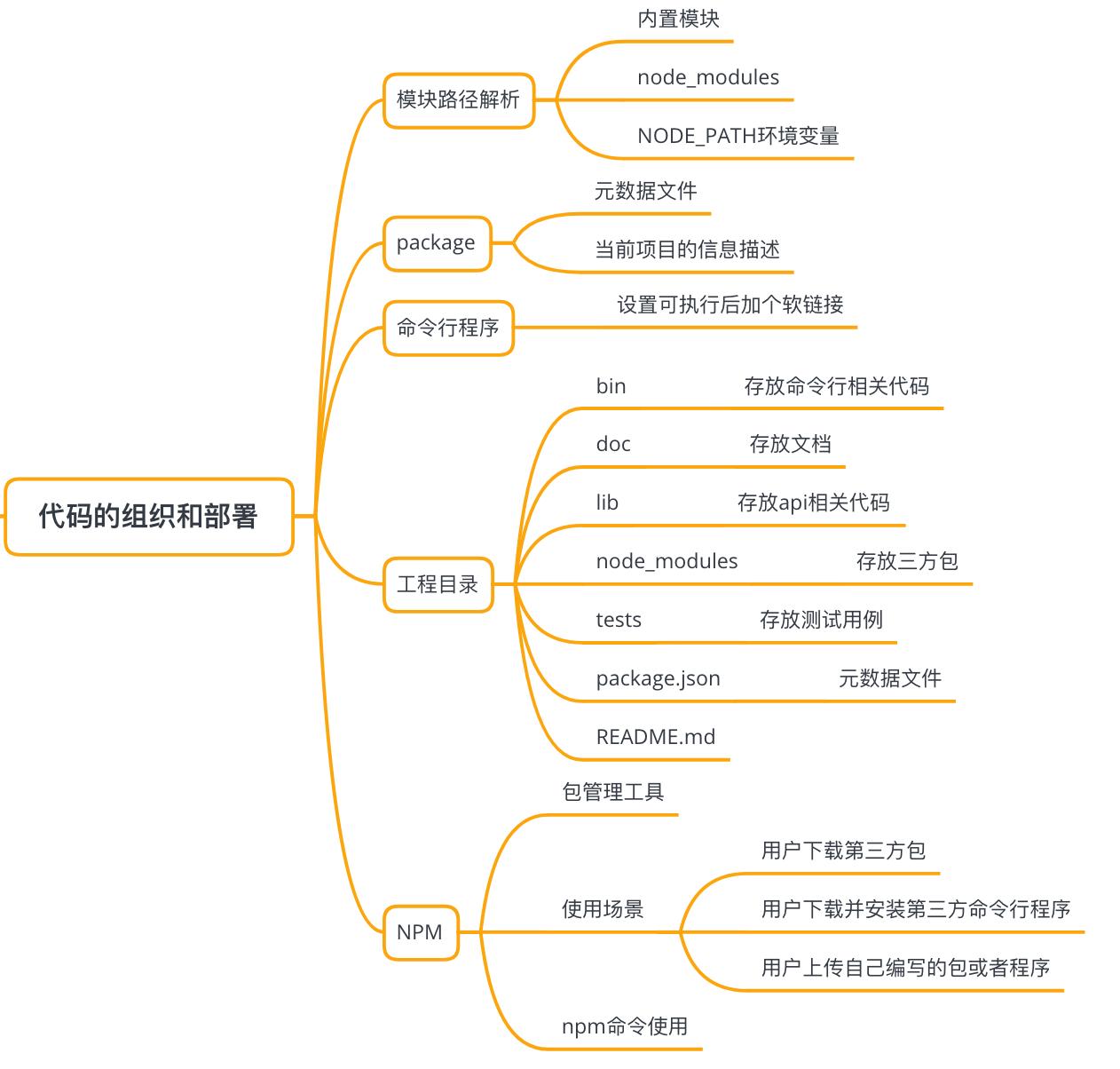 代码的组织和部署
