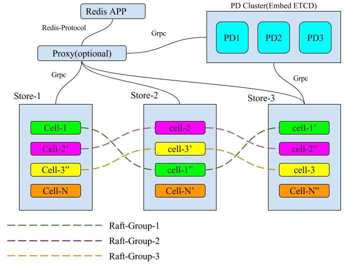 TiKV 的 multi-raft 设计与实现