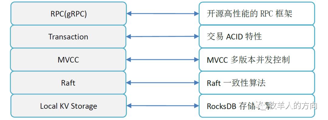 数据库系列之TiDB存储引擎TiKV实现机制