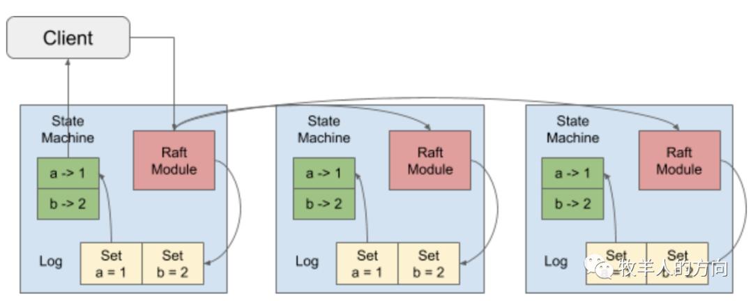 数据库系列之TiDB存储引擎TiKV实现机制-即刻学术