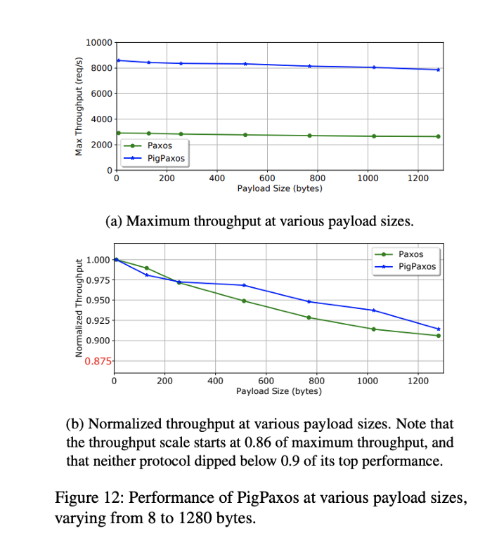 PigPaxos 共识协议-即刻学术