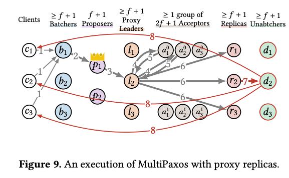 共识解耦 Compartmentalized Consensus-即刻学术