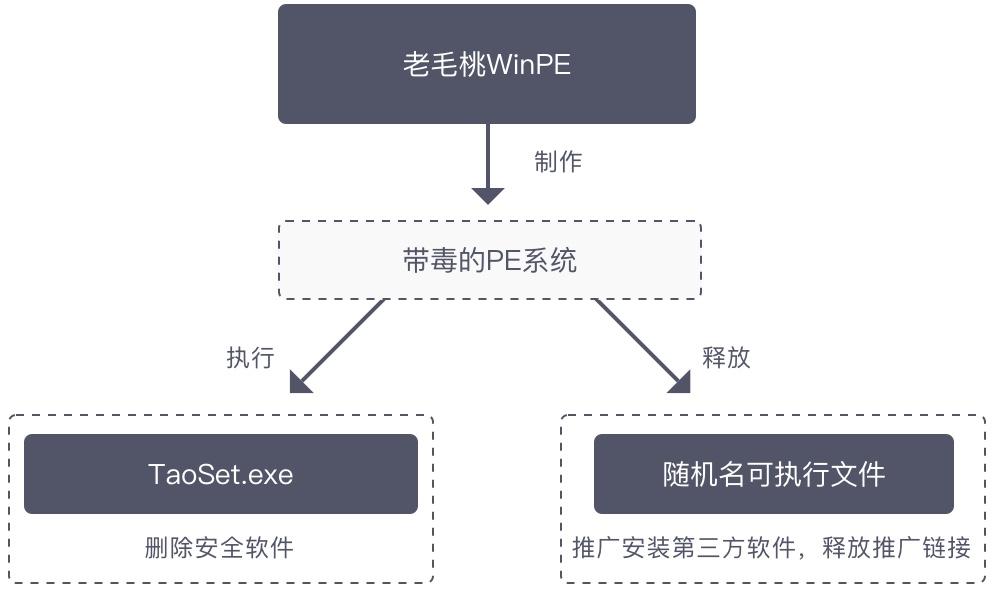病毒执行流程图