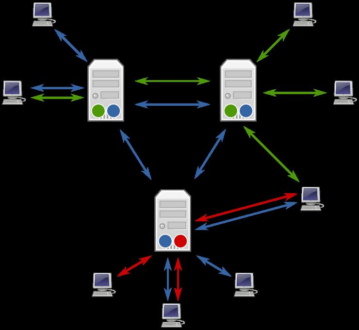 Usenet原型
