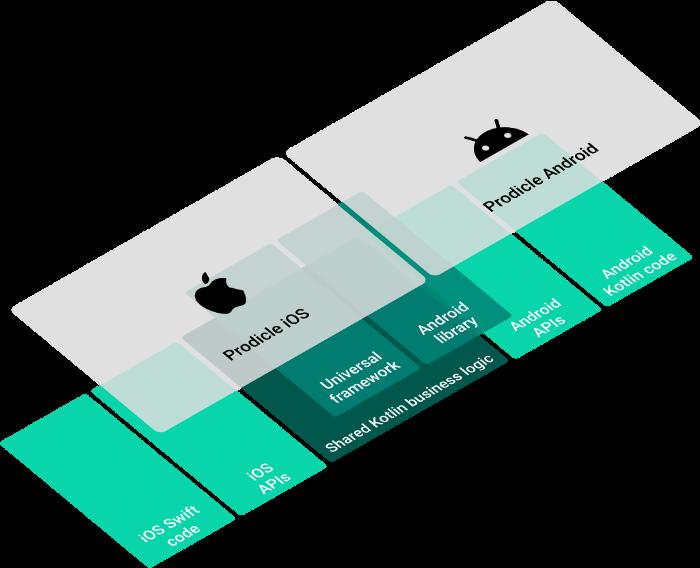 Netflix公司设计的Kotlin的架构