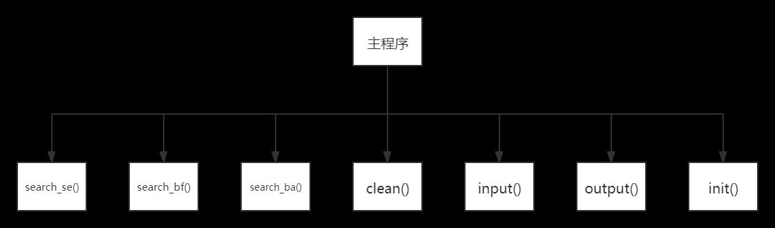 凸包问题_程序结构