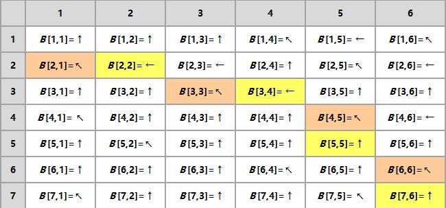 最长公共子序列_DP图