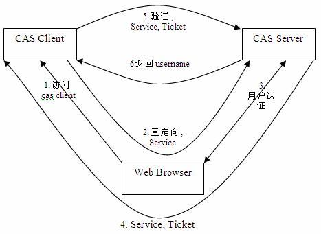 CAS 最基本的协议过程