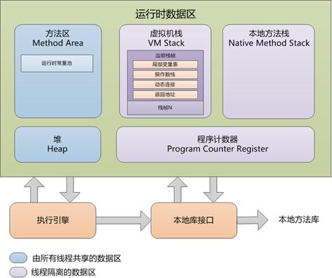 Java虚拟机运行时数据区