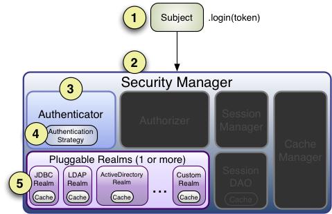 身份认证流程