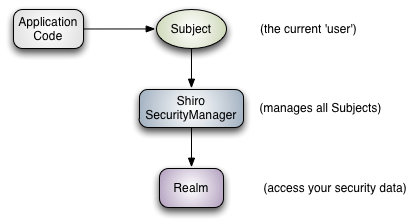 Shiro框架图