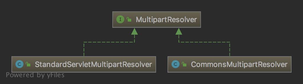 MultipartResolver