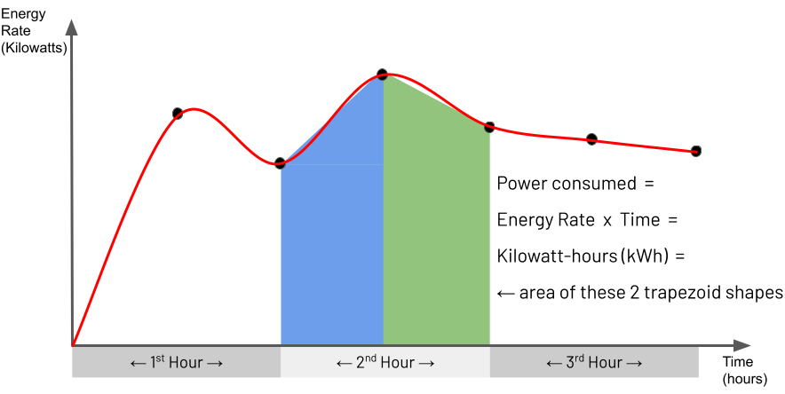 使用梯形法则通过近似积分计算功耗的示例