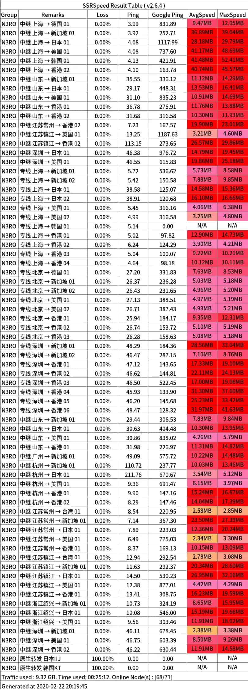 n3ro-speedtest-20200222