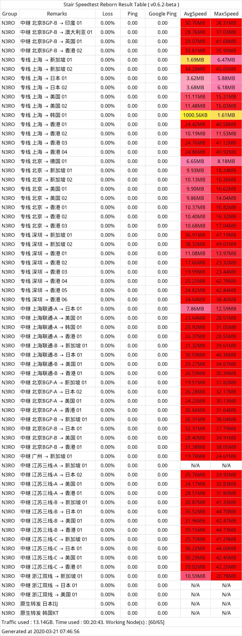 n3ro-speedtest-20200321